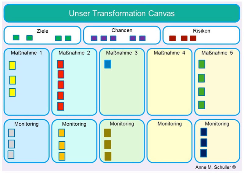 Transformation Canvas anneschueller